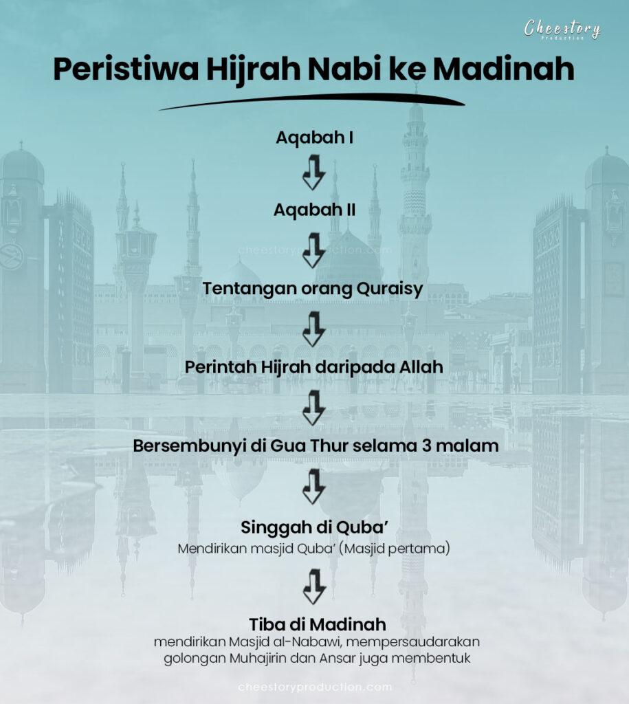 Peristiwa Hijrah Nabi ke Madinah spm nota