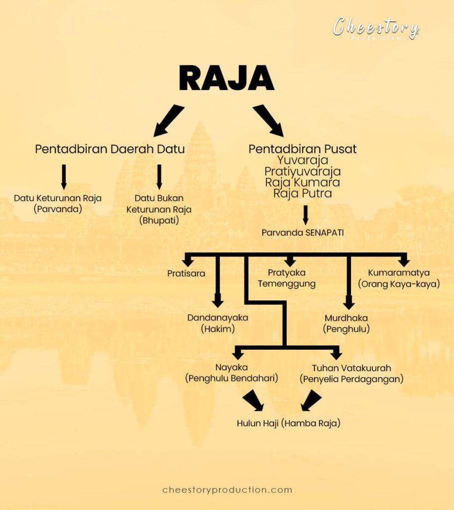 Struktur pentadbiran Srivijaya spm